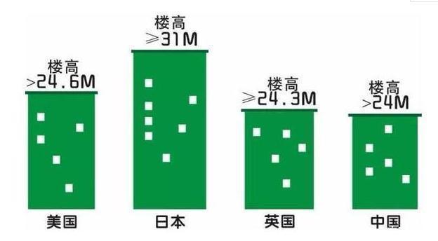 買房不會選樓層1-33層優劣勢全分析!有房沒房都看看