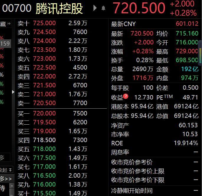 """""""南下香江""""趋势下,腾讯控股成公募""""最爱""""个股"""