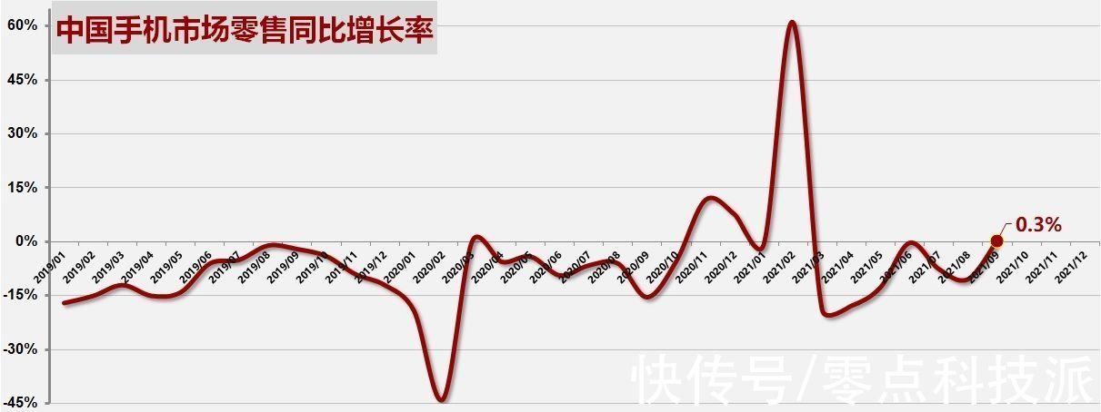 top1|再获得消费者肯定!OPPO斩获2021年9月中国手机市场零售量TOP1