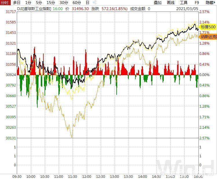 美股同样陷入结构化,100多家市值超百亿美元公司跌入技术性熊市