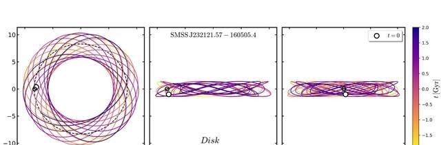恒星|银河系中一些古老恒星不在预期位置,是银河系演化模型错了吗?