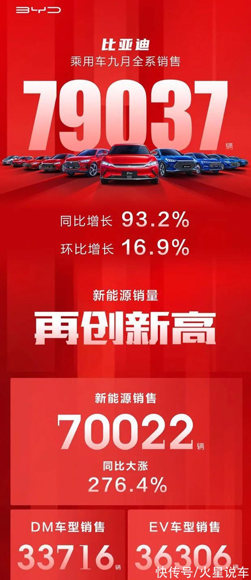混动系统 9月新能源汽车销量排名榜出炉:比亚迪排第一,理想排第五