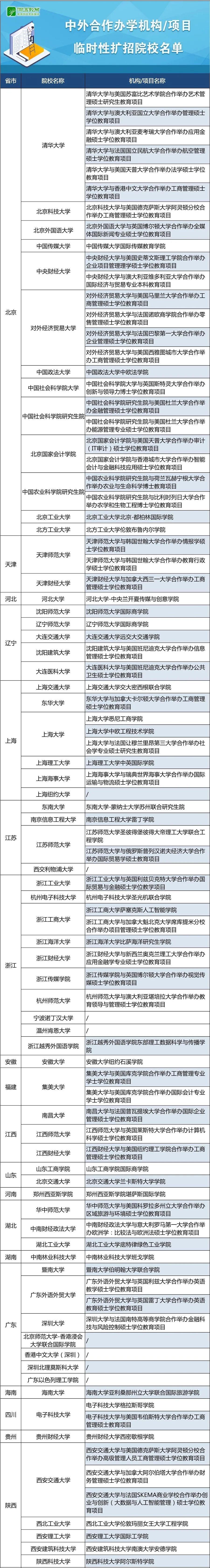 留学受阻怎么办?教育部公布中外合作办学机构临时性扩招院校名单