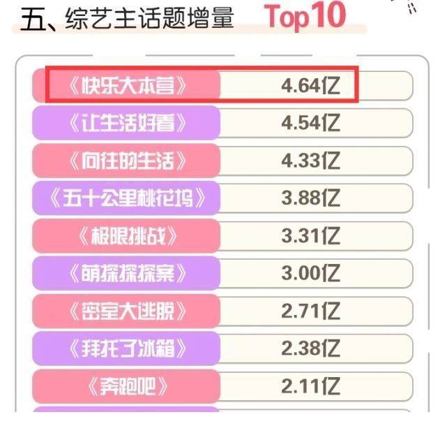 排名|5大综艺势力榜排名揭晓,顶流艺人难撑数据,00后爱豆后来居上