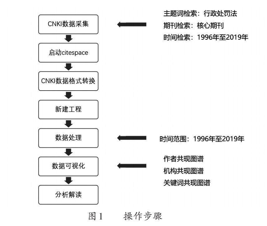 劉永林 鄔清樺:論行政處罰法的修改方向及其爭議