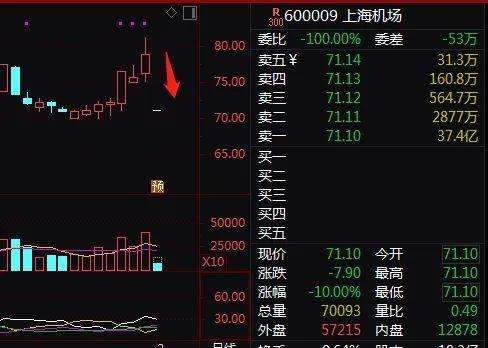 炸雷股批量跌停!1500億巨頭也崩瞭,註冊制次新股爆發:最高2天暴拉348%