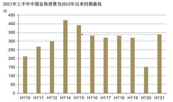 上半年中國金飾需求大增,創2015年以來最高水平