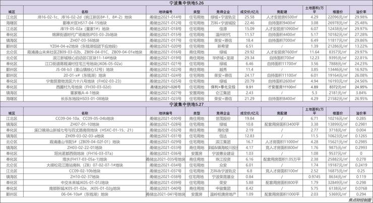 22城奪地戰⑭ |寧波攬金358億,綠城百億搶籌