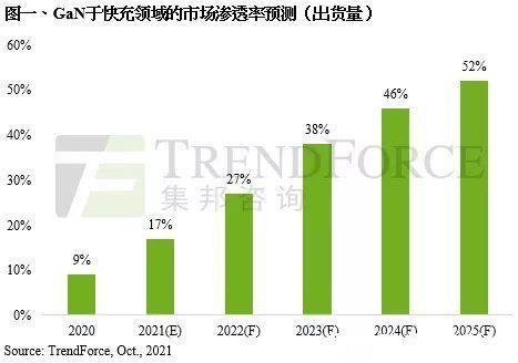 半导体 集邦咨询:百瓦级大功率快充需求扩大,预估2025年GaN于快充市场渗透率