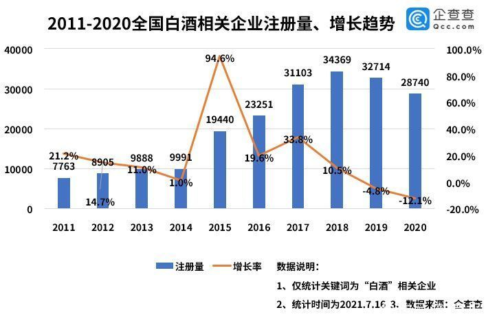 白酒終端提價背後:全國白酒企業現存超20萬傢,雲貴川占據前三