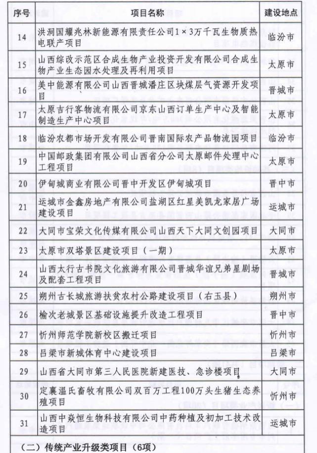 2020年省级重点工程第二批项目名单出炉 共86项