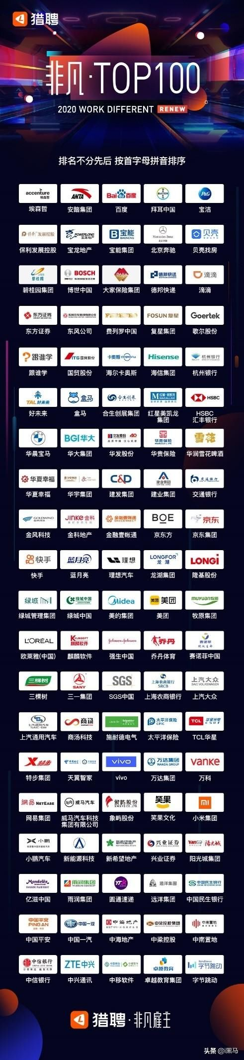 """猎聘揭晓2020""""非凡雇主""""TOP100,美团、滴滴等入围"""