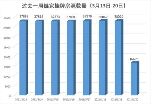 """一夜之間,上海中介""""下架""""2萬多套房源,發生瞭什麼?"""