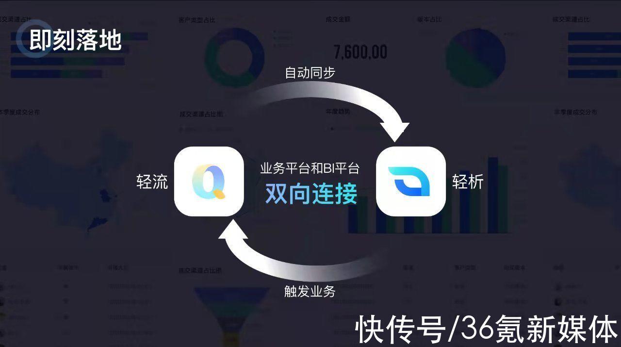 36氪首发, ,「轻流」获近亿元B轮融资,推出专有云无代码平台及BI产品