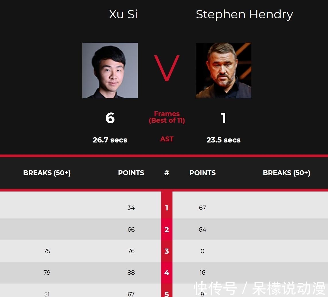 6-5大逆轉,6-1大勝亨得利,中國雙星閃耀:連贏五局後又連贏六局