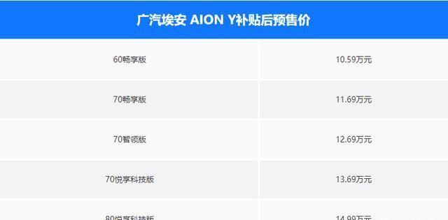 昨晚發佈的Aion Y 真如傳說中的那般 可以吊打新勢力嗎?