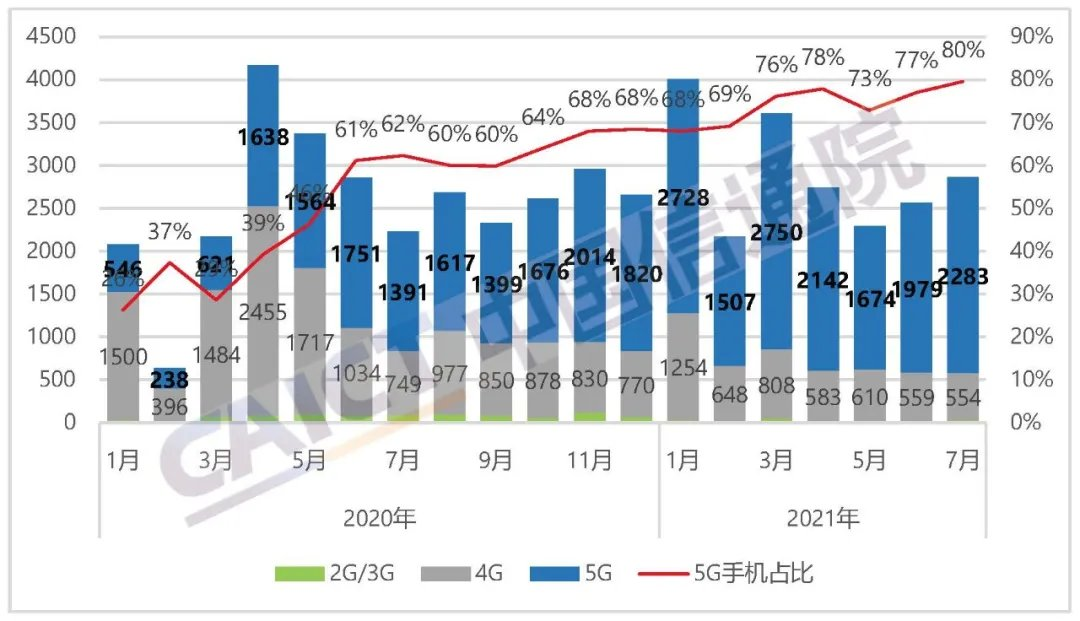 提升|中国信通院:7月国内手机出货量2870万部,同比增长28.6%,5G手机占比提升