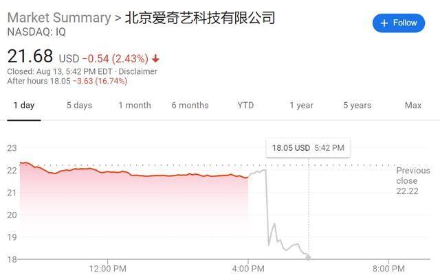 爱奇艺遭美国证监会调查 盘后股价一度大跌19%