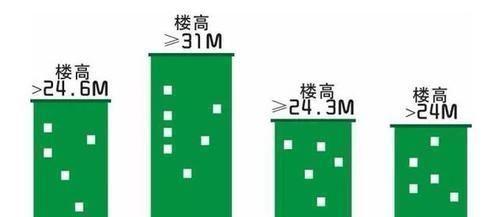 買房還在為選樓層而糾結嗎1-33層優劣勢全分析