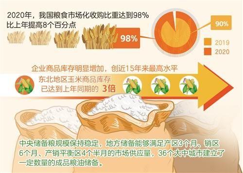去年我國糧食市場化收購比重達98% 實現更高層次糧食供需動態平衡