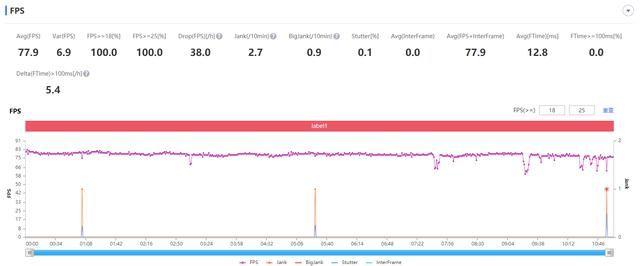 性能|一加9R性能测试:帧率和发热之间的权衡,它是如何选择的?