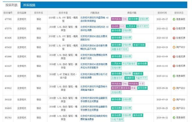 """競爭力下降服務質量堪憂北京現代售出車輛後竟""""翻臉不認人"""""""