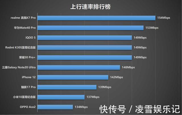 魅族 十部手机网速信号测试,iPhone 12总分第六,寻网排倒数