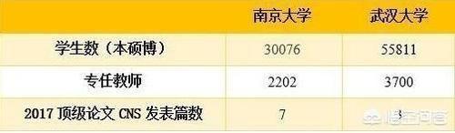武汉大学和南京大学的学术水平到底谁更高一点?