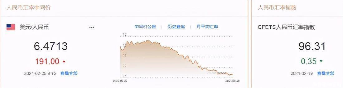 """美元指數快速拉升,人民幣下調191點,專傢觀點:美元遭受伏擊,沒人想在美債市場""""抄底"""""""