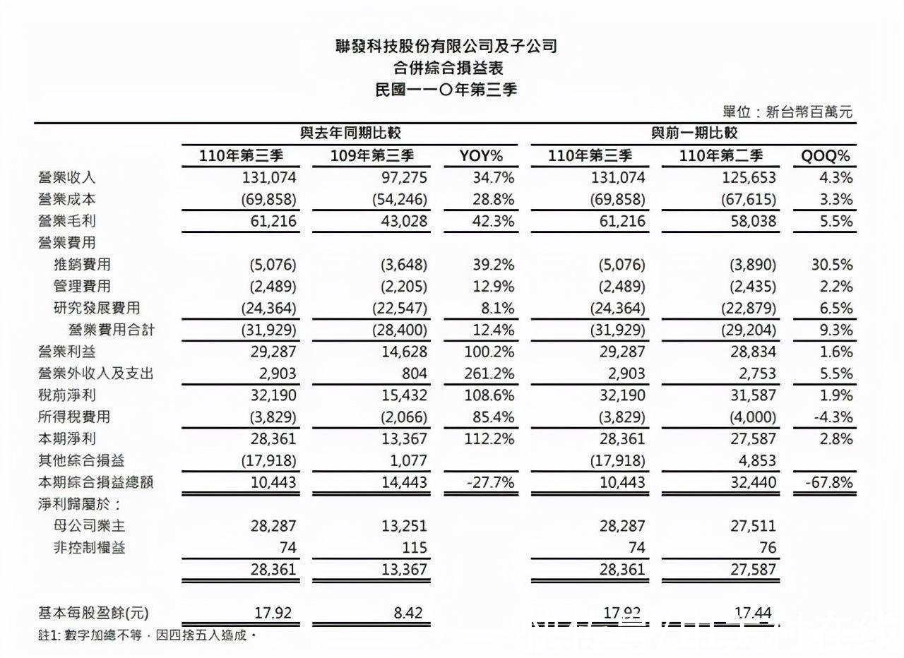 营收占比|联发科Q3财报发布 智能手机业务市占率第一