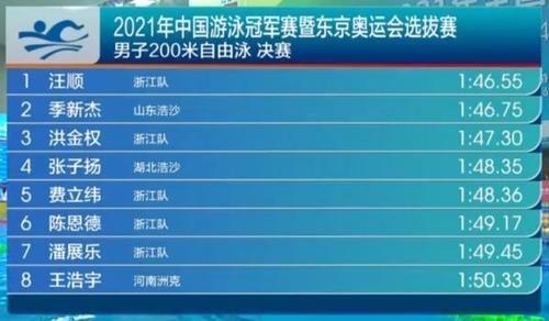 全國游泳冠軍賽 汪順200米自由泳摘金