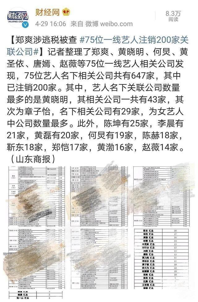 鄭爽事件餘波 75位一線藝人註銷200家關聯公司