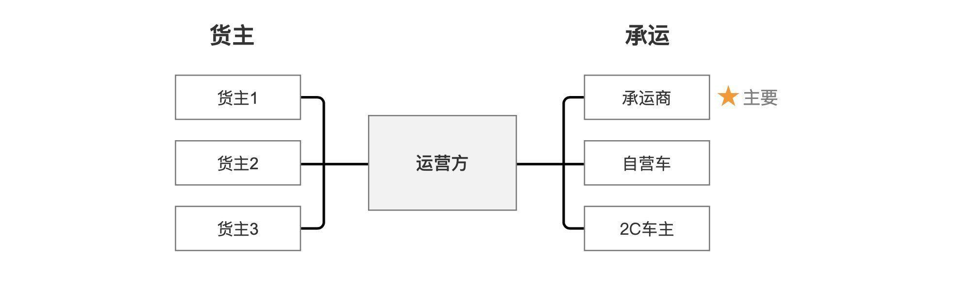 TMS运输管理系统:结合业务分析各个功能模块