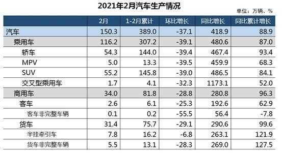中汽協:2月汽車產銷同比繼續呈現高速增長態勢