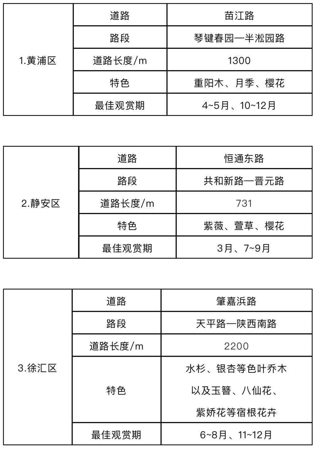 沪今年绿化特色道路评选结果公示!找找你家附近有没有→