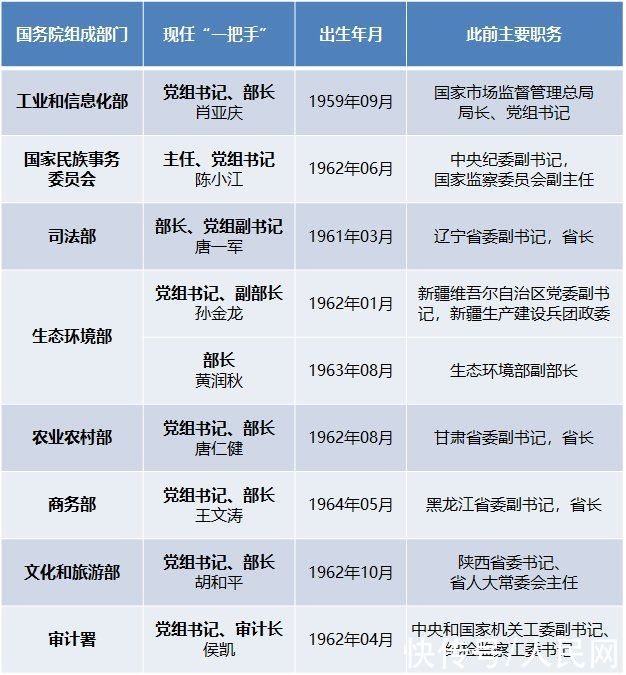 """2020年9名幹部履新國務院組成部門""""一把手"""""""