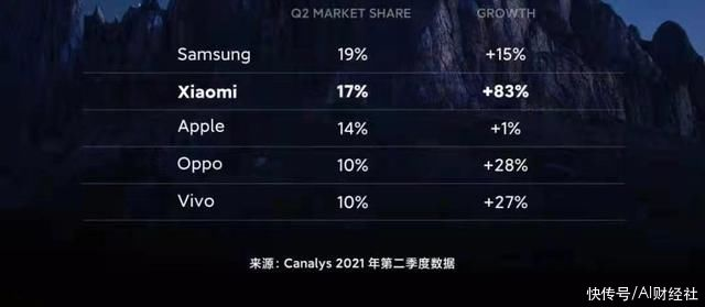 三星 小米超苹果首次跻身全球第二,业内称拿全球第一要看高端能否突破