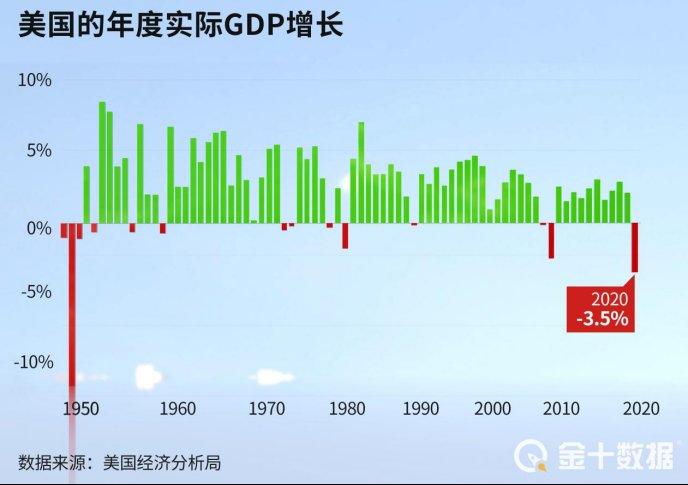 美聯儲:2021年美國經濟增速有望達7%!機構則預測中國不低於8%