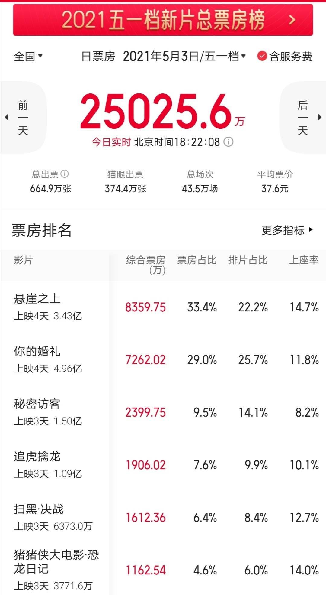 外媒關注中國五一檔大戰,《懸崖之上》單日票房反超《你的婚禮》