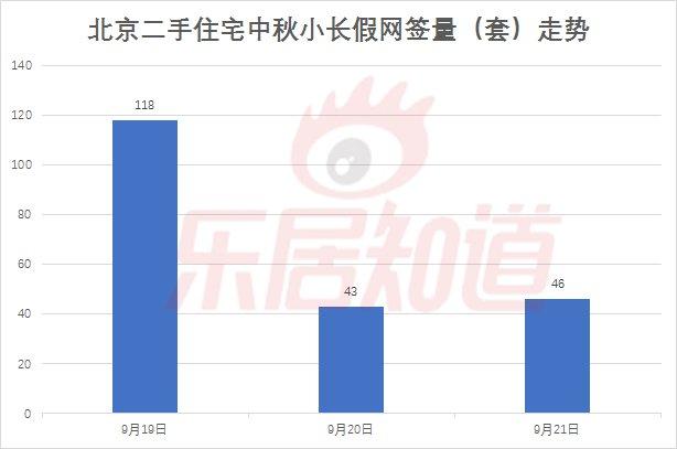 中秋小长假北京二手住宅网签207套,网签量与端午假相比降38%