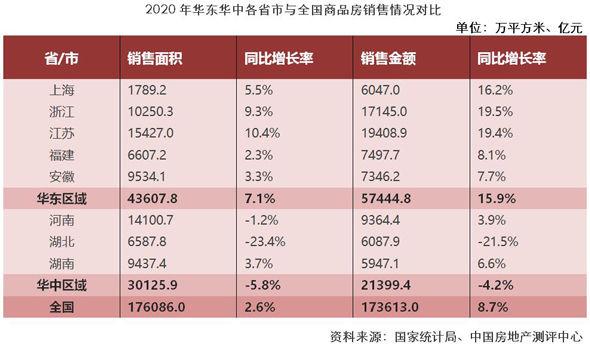 2021中國房地產開發企業華東華中區域測評成果揭曉
