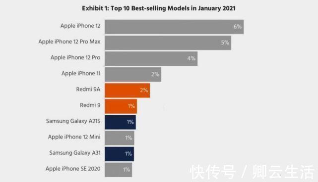 苹果手机别乱买,目前这四款人气最高口碑最好,入手绝不吃亏!