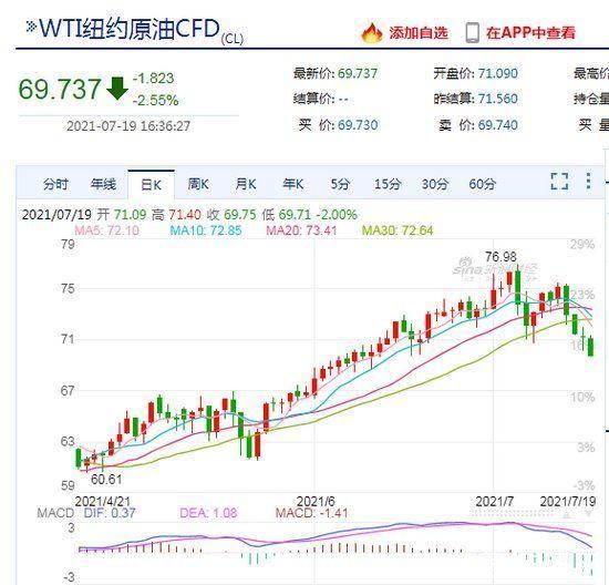 WTI原油期貨日內跌幅超2%,跌破70美元/桶關口