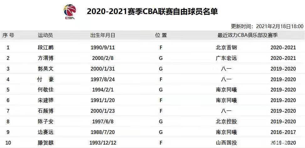 正式離隊!廣東宏遠20歲後衛成為自由球員,將加盟福建男籃