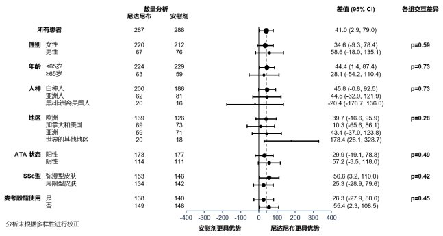 罕見病患者福音!一文總結全球首個治療系統性硬化病相關間質性肺疾病(SSc-ILD)藥物研究數據