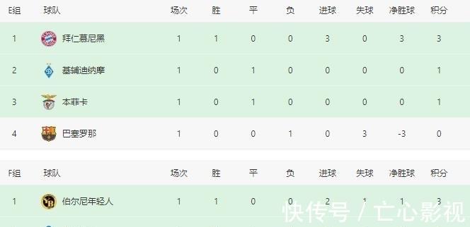 曼联|积分榜:连爆意外!巴萨主场0-3惨败,曼联1-2爆冷遭绝杀,跌榜尾