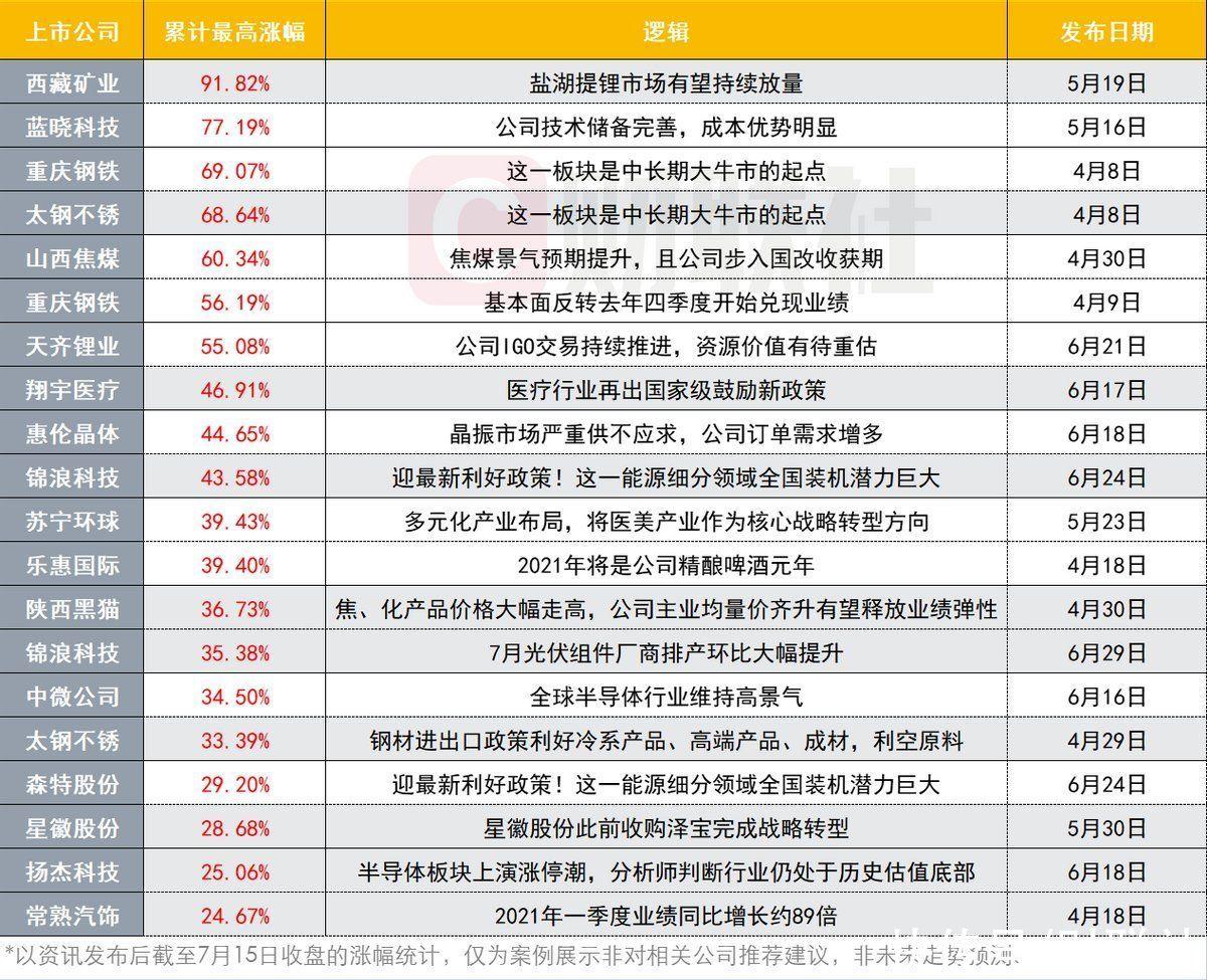 """「研選階段回顧」出手即是超級潛伏機會!機構視角""""審""""股 月內大漲近4成"""