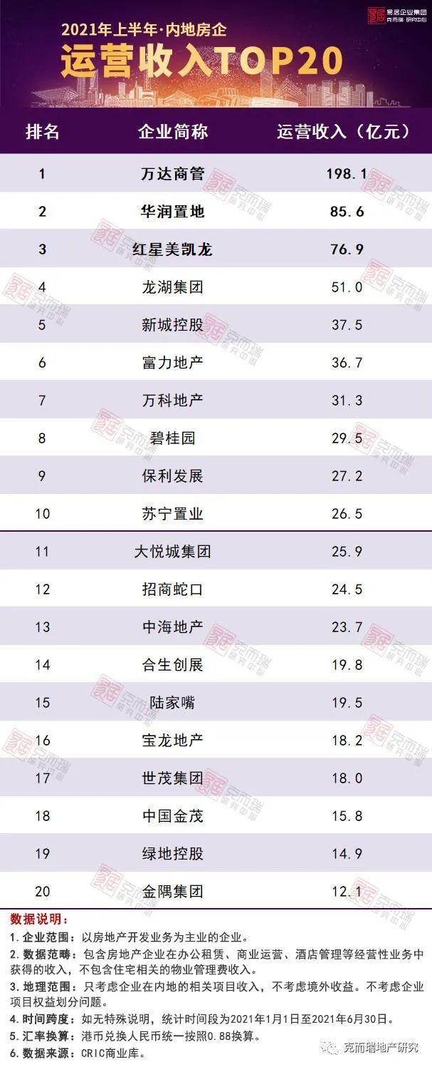 2021年上半年中國房地產企業運營收入排行榜