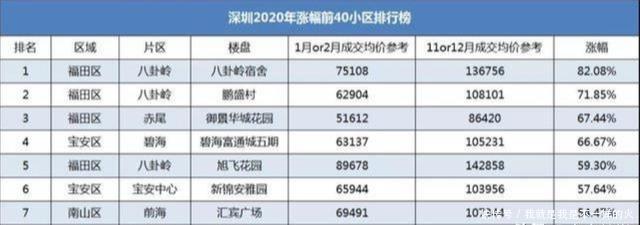 為什麼深圳教師年薪普遍30萬+?