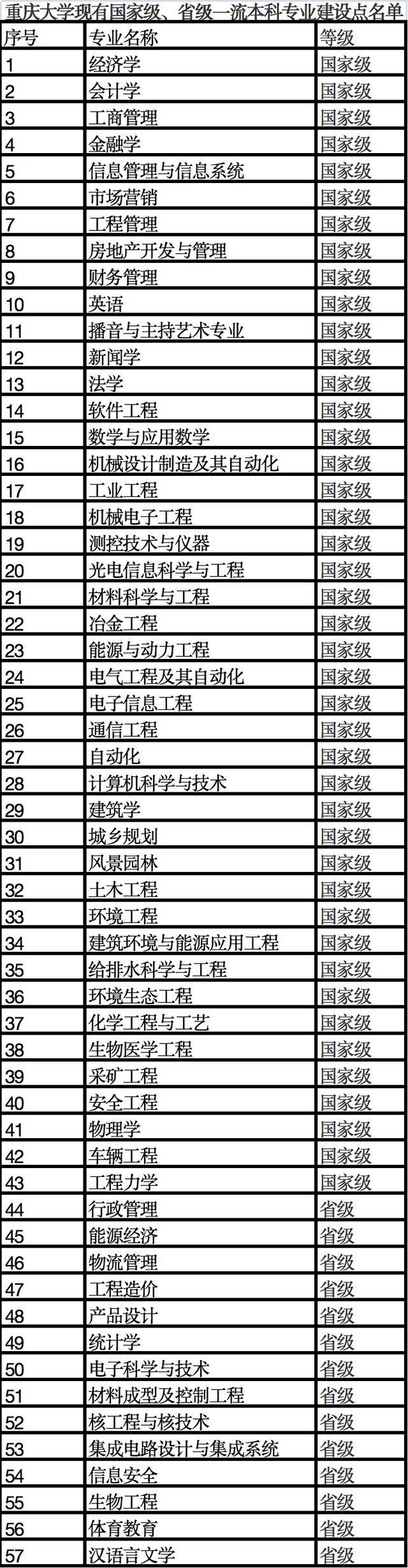 国家级一流。重庆多所高校专业入选